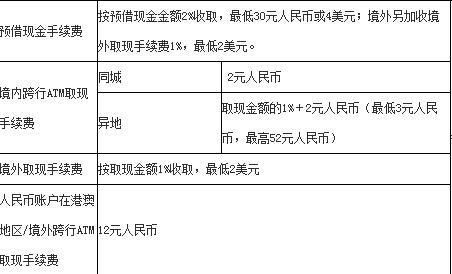 上海银行信用卡可以透支取款吗