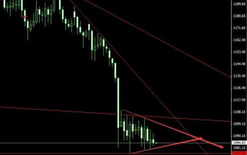 黄金价格暴跌藏隐患 真的在走向衰落吗