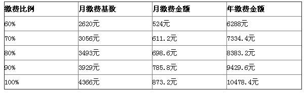 2015年7月至2016年6月六安社保基数调整