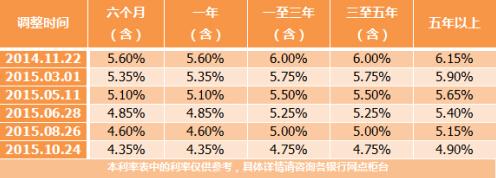 房贷利率促进地产大涨 大小户型哪个更划算
