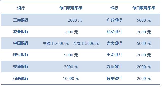 建设银行信用卡取现限额从2000调至5000