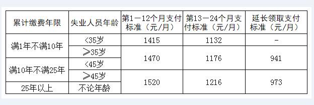 关于2016年上海失业金标准调整的最新通知