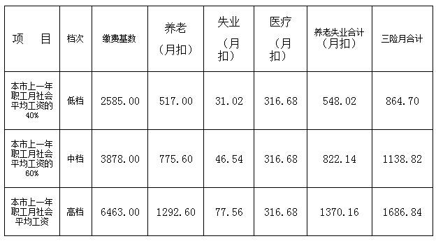 北京自己交社保要多少钱