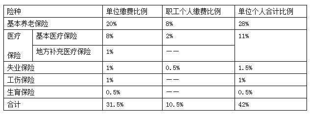 2016年苏州社保缴费比例