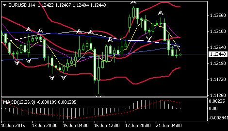 欧元/美元可能继续受风险情绪的驱动