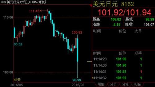 英国脱离欧盟 美元兑日元连破多个关键整数支撑