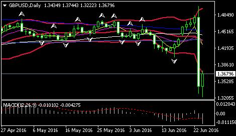 英国成功脱欧英镑/美元将跌至1.20 今晚美盘再战