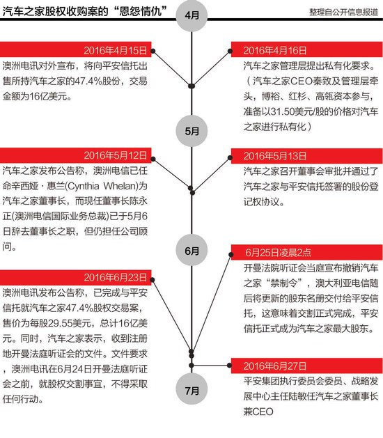 中国平安正式接管汽车之家 老将陆敏任董事长兼CEO
