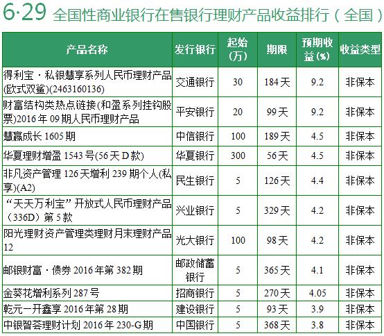 6月26日哪些银行理财产品值得买