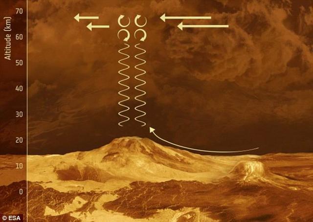 """研究发现金星山脉地形上空云层可形成""""水蒸汽喷泉"""""""