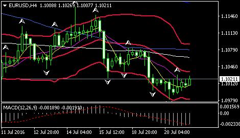欧元/美元测试1.1000一线 呈现下行风险