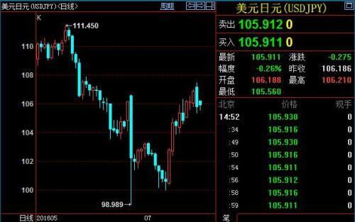 美元兑日元涨势暂歇 重新上攻的因素较多