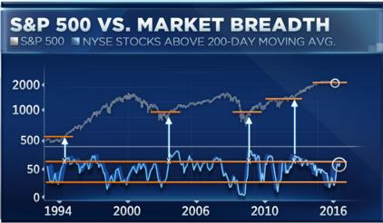 美股历史新高是看涨的信号