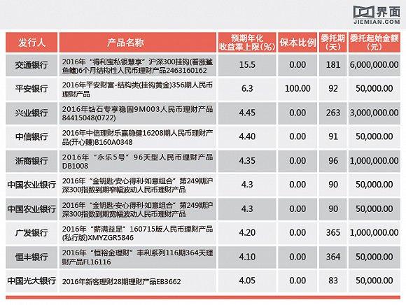最高收益率15.5% 本周哪些银行理财产品值得投
