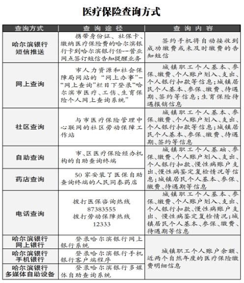 哈尔滨2016工伤生育保险缴费基数调整