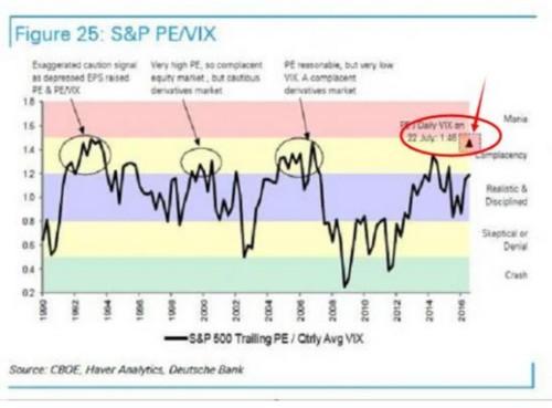 美国股市进入狂热状态 不久之后将迎来大跌
