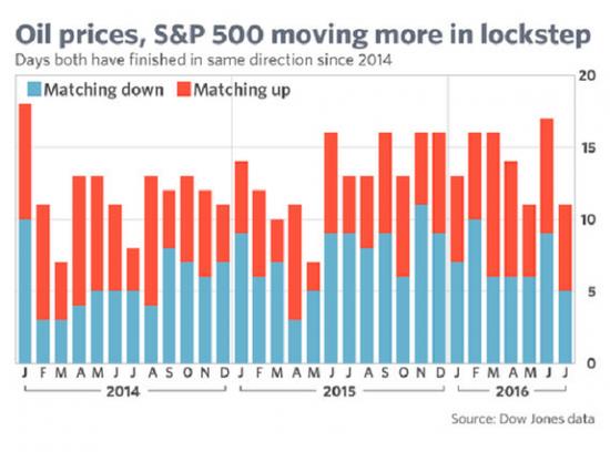 美股投资者需关注国际原油价格 两者关系密切