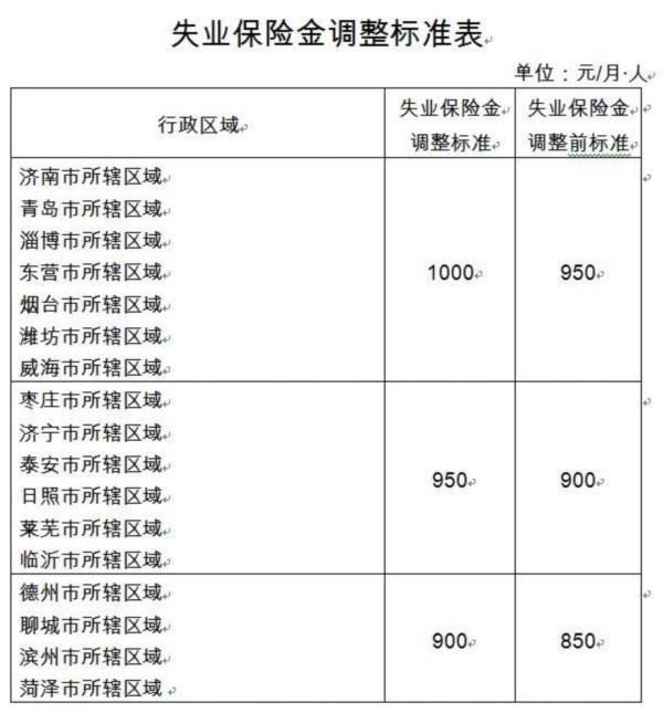 山东省17市2016年失业保险金标准调整