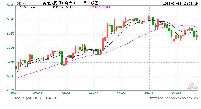 人民币兑美元即期延续升势 中间价大涨270点