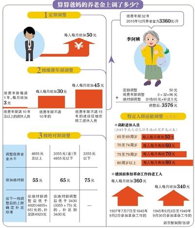 北京市2016年企业退休人员养老金上调方案