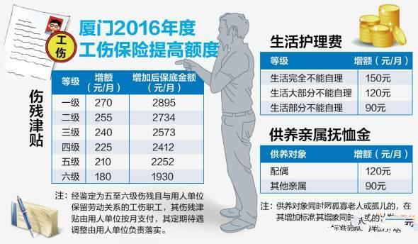 厦门2016工伤保险待遇和伤残津贴上调政策