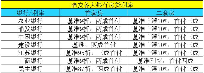 淮安银行房贷利率最高打87折