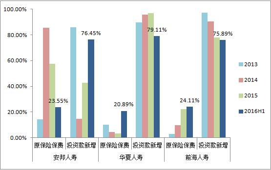 2015年保险综合评测:万能险逆袭保险业江湖