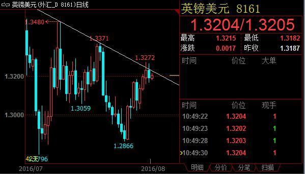 英镑兑美元挑战收敛三角形上沿压力位失败