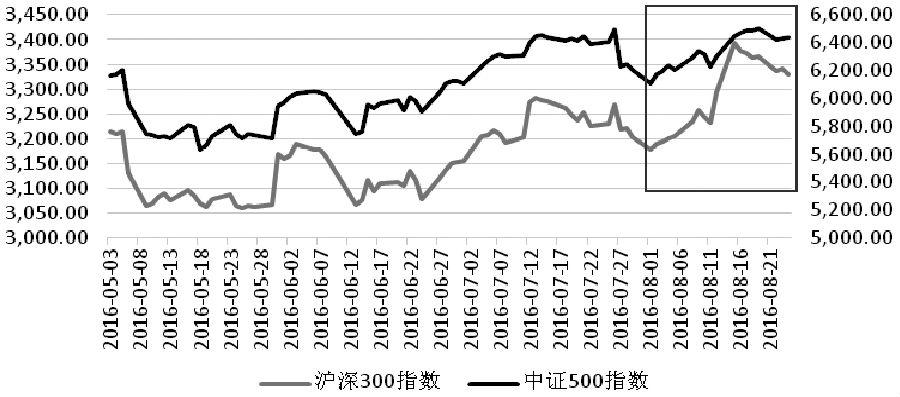 三大股指期货表现偏弱 后市整体区间振荡