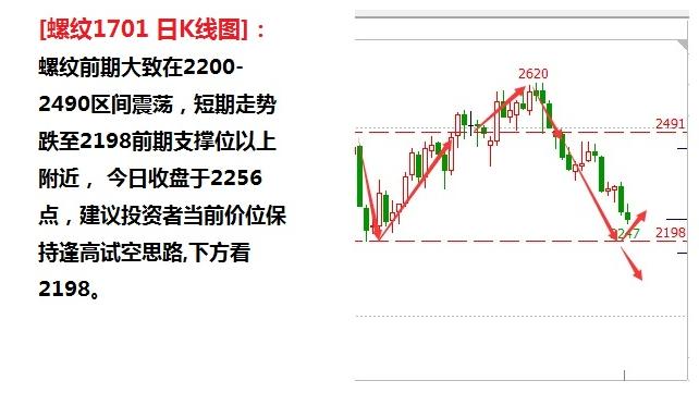 金投期货网9月14日交易策略