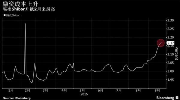 央行希望降低杠杆并维持人民币汇率稳定?