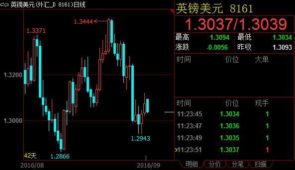 英镑兑美元高开低走 反弹走势面临终结