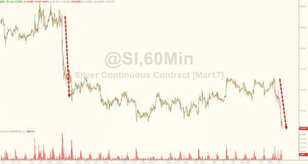 超百亿美元黄金期货遭抛售 金价、银价大跌