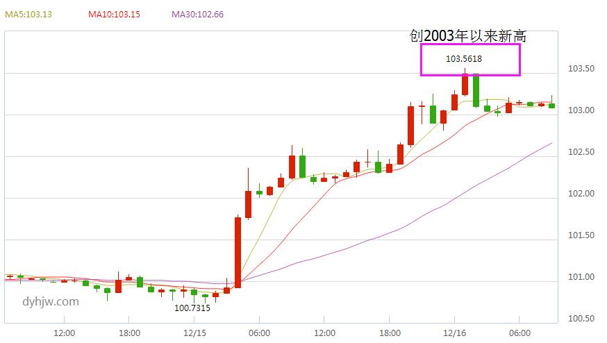美元指数步步紧逼 黄金价格再创新低何处是底