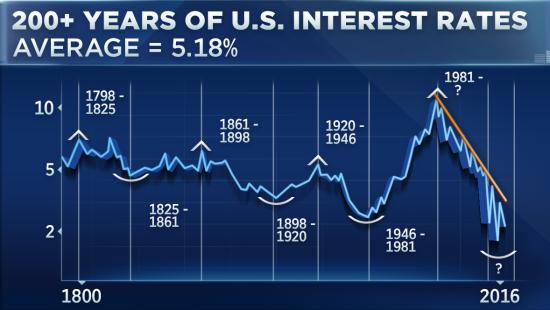 2017白银价格走势预测:利率和银价一起上升
