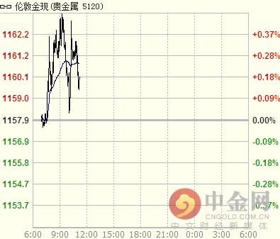 今日现货黄金价格操作建议(2016-12-30)(图)