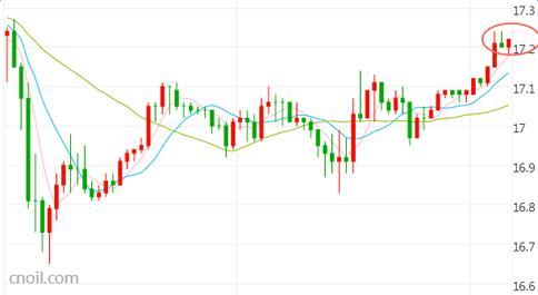 今日白银价格走势图分析:国际银价周二反弹上涨