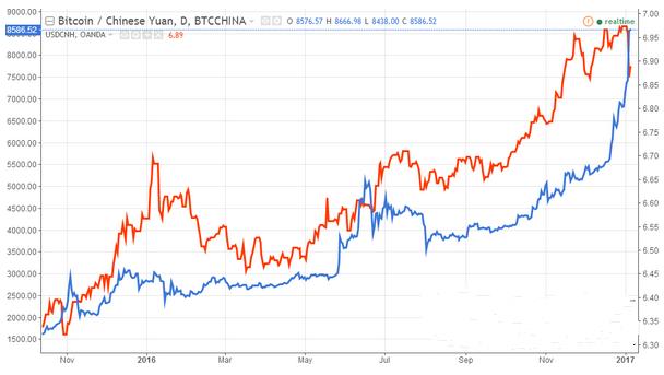 比特币价格疯涨超黄金 与人民币汇率负相关逻辑失效?