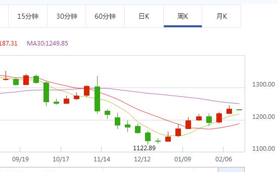"""现货黄金价格""""两连涨"""" 今日金价走势仍不容乐观"""