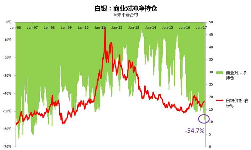 白银市场利好消息频出 银价可能处于上升阶段起点