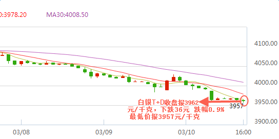 美元受强势提振 白银TD连破四周最低价