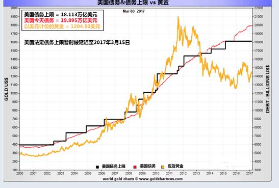 美国债务似定时炸弹 黄金白银或将上涨