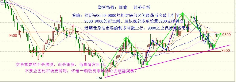 金投期货网5月25日热门商品期货走势分析