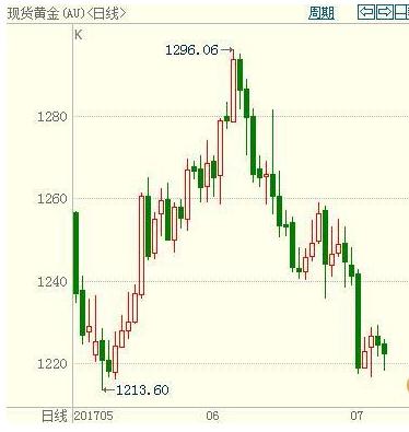 現貨黃金價格下滑 市場等待非農數據公布
