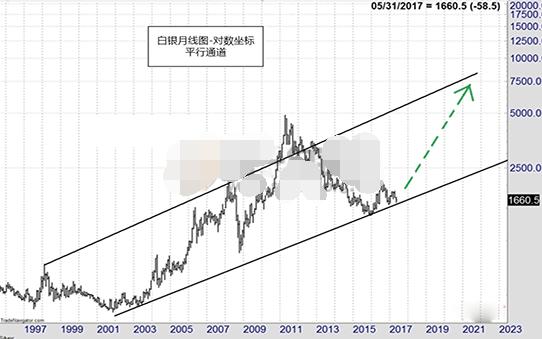 白银仍有上涨机遇 但不会涨到100美元