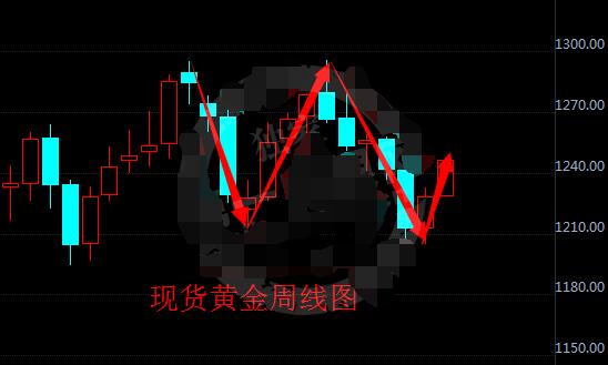 现货黄金或有双底形态 金价即将开启大涨模式