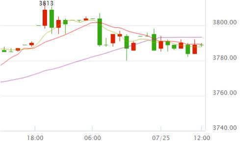 美元指数限制银价涨幅 白银t+d走势平淡