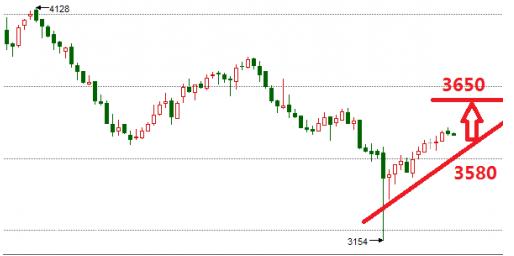 现货白银呈现多头趋势 银价震荡上行