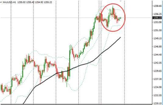美联储决议前市场谨慎 美元回升限制了金价涨幅