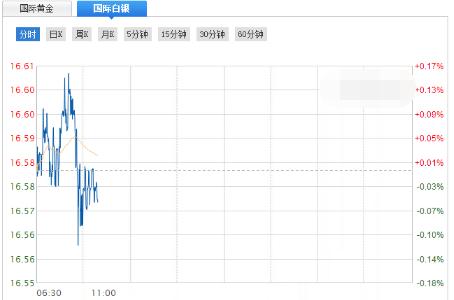 国际白银触及一个月高位 但很快转跌